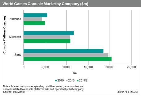 4.5 millions de PS4 au Japon