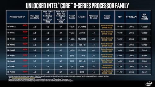 Intel Core X Series : 14 à 18 coeurs de puissance brute